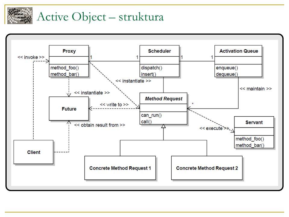 Active Object – struktura