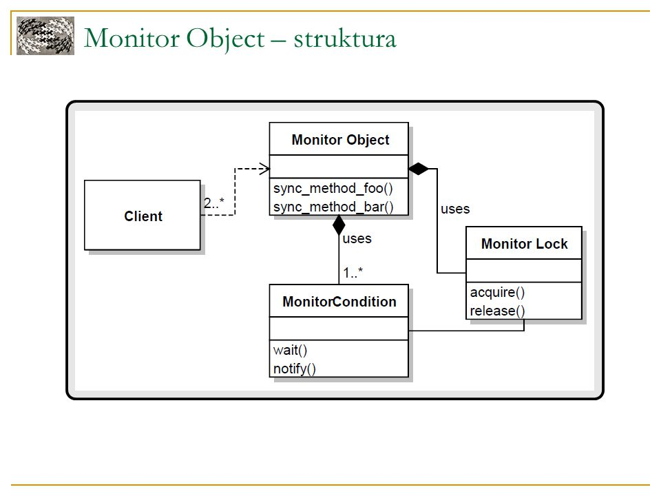 Monitor Object – struktura