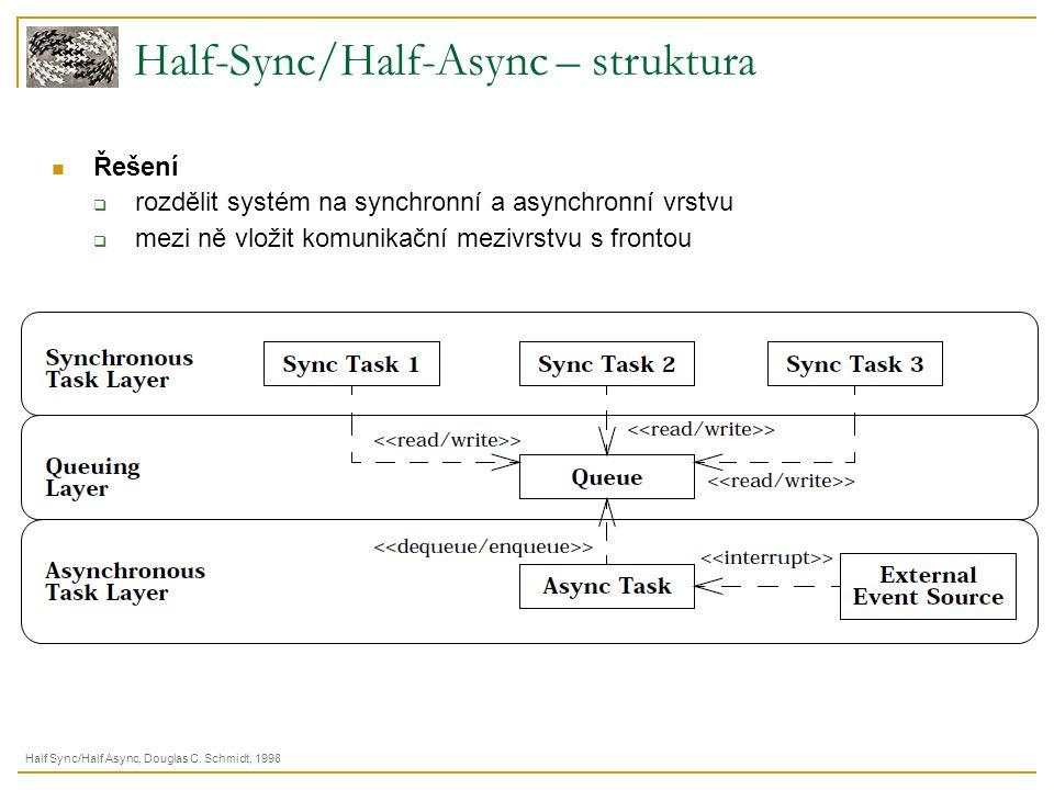 Half-Sync/Half-Async – struktura Half Sync/Half Async, Douglas C. Schmidt, 1998 Řešení  rozdělit systém na synchronní a asynchronní vrstvu  mezi ně