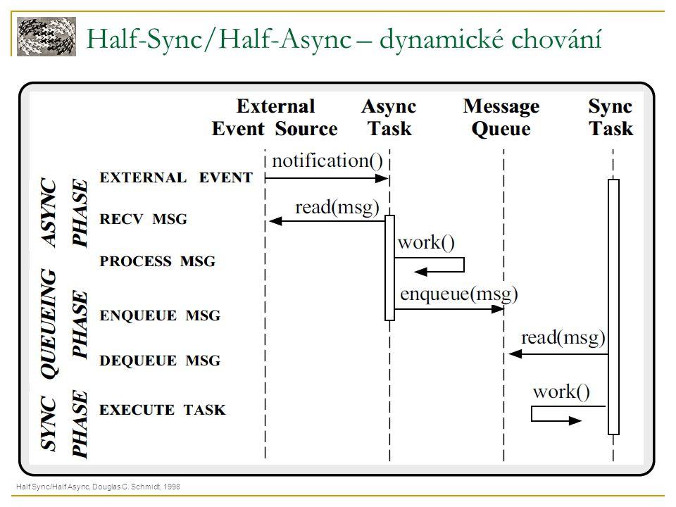 Half-Sync/Half-Async – dynamické chování Half Sync/Half Async, Douglas C. Schmidt, 1998