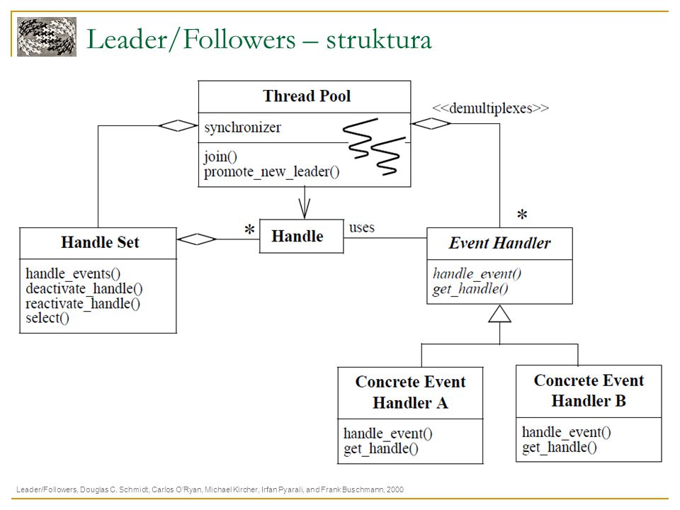 Leader/Followers – struktura Leader/Followers, Douglas C. Schmidt, Carlos O'Ryan, Michael Kircher, Irfan Pyarali, and Frank Buschmann, 2000