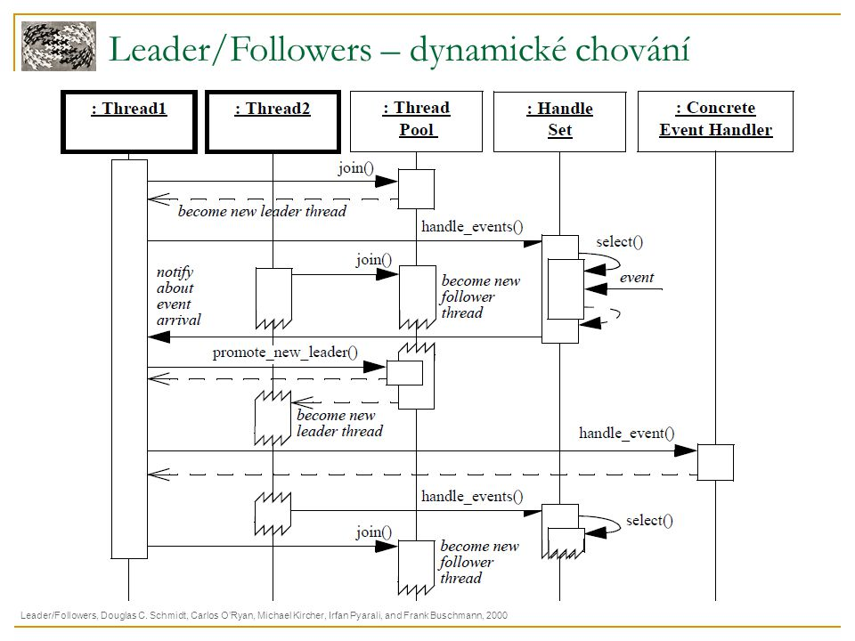 Leader/Followers – dynamické chování Leader/Followers, Douglas C. Schmidt, Carlos O'Ryan, Michael Kircher, Irfan Pyarali, and Frank Buschmann, 2000