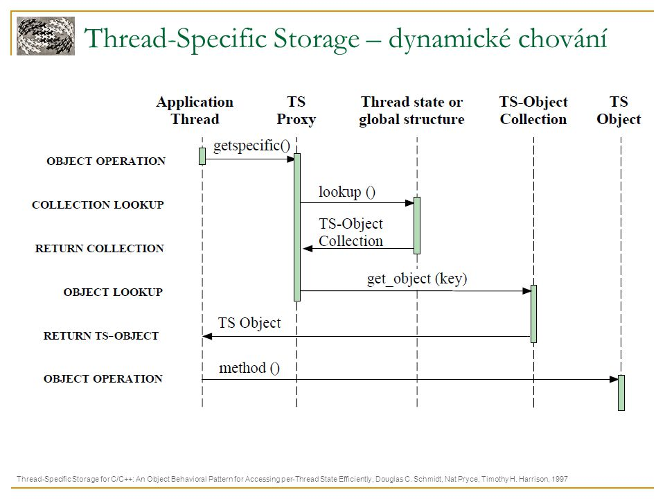 Thread-Specific Storage – dynamické chování Thread-Specific Storage for C/C++: An Object Behavioral Pattern for Accessing per-Thread State Efficiently, Douglas C.