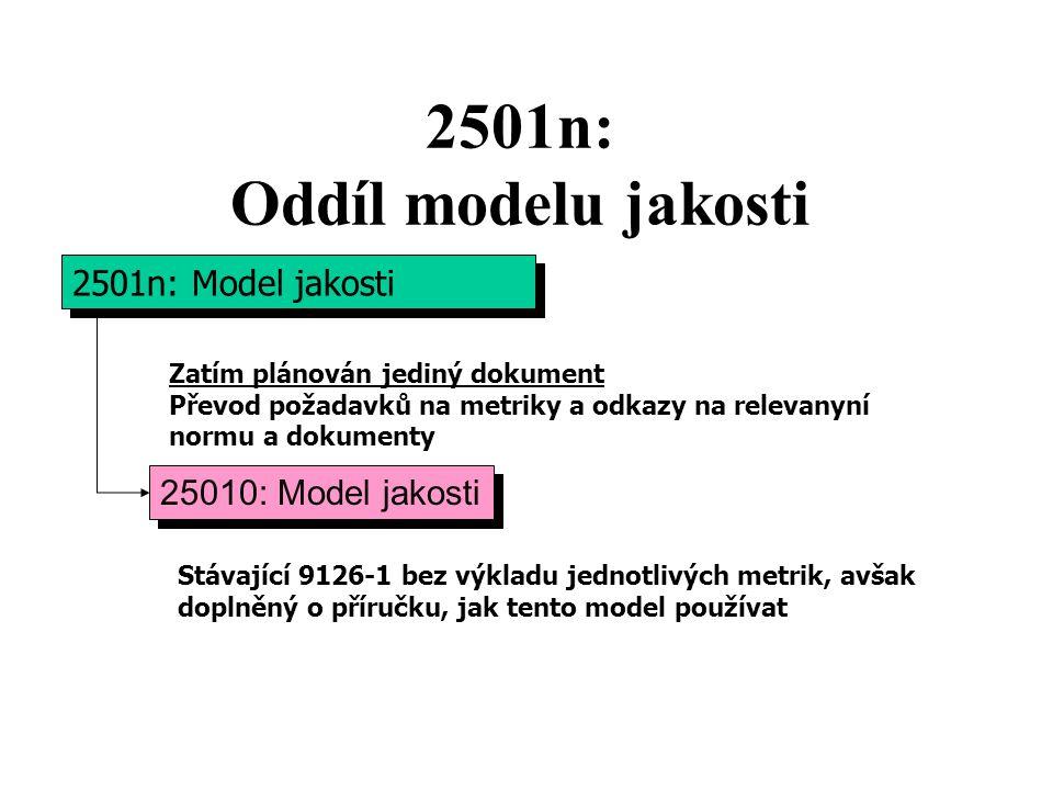 2501n: Oddíl modelu jakosti 2501n: Model jakosti 2501n: Model jakosti 25010: Model jakosti 25010: Model jakosti Zatím plánován jediný dokument Převod