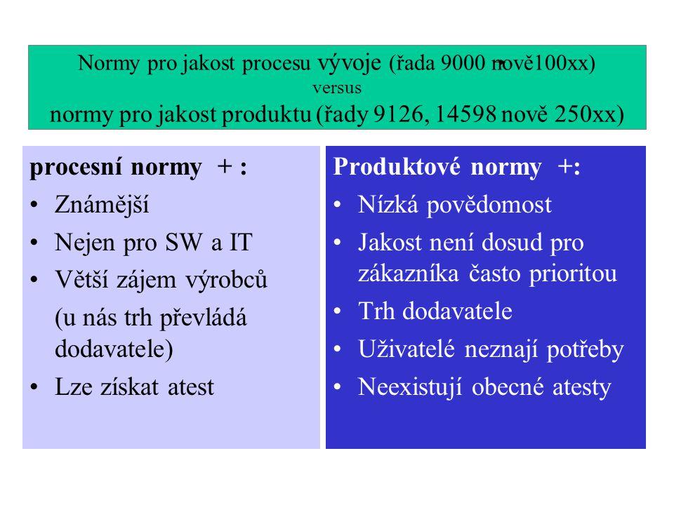 Normy pro jakost procesu vývoje (řada 9000 nově100xx) versus normy pro jakost produktu (řady 9126, 14598 nově 250xx) procesní normy + : Známější Nejen