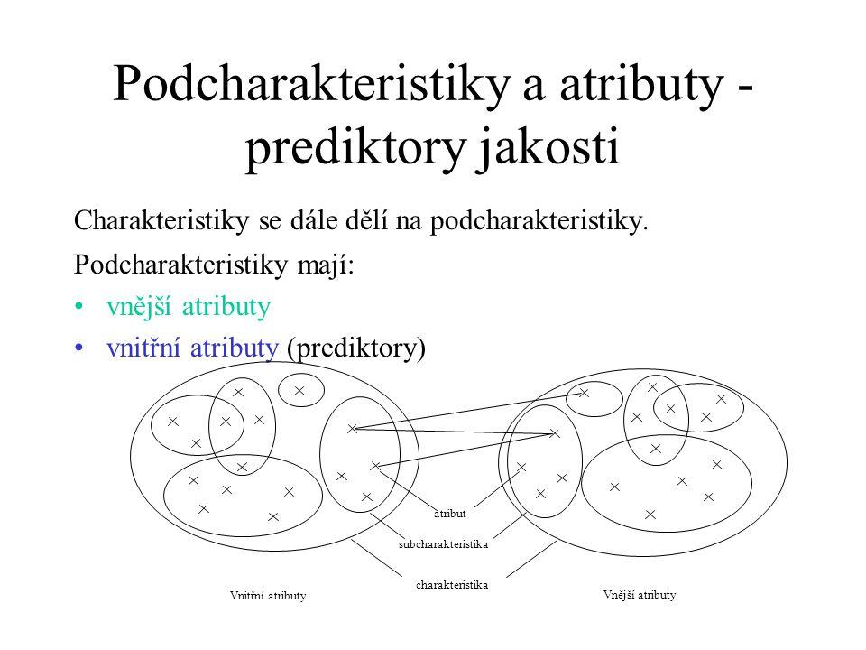 Podcharakteristiky a atributy - prediktory jakosti Charakteristiky se dále dělí na podcharakteristiky. Podcharakteristiky mají: vnější atributy vnitřn
