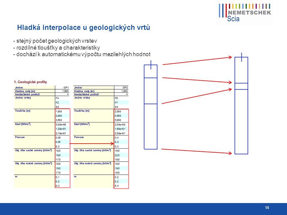 Hladká interpolace u geologických vrtů 14 - stejný počet geologických vrstev - rozdílné tloušťky a charakteristiky - dochází k automatickému výpočtu mezilehlých hodnot