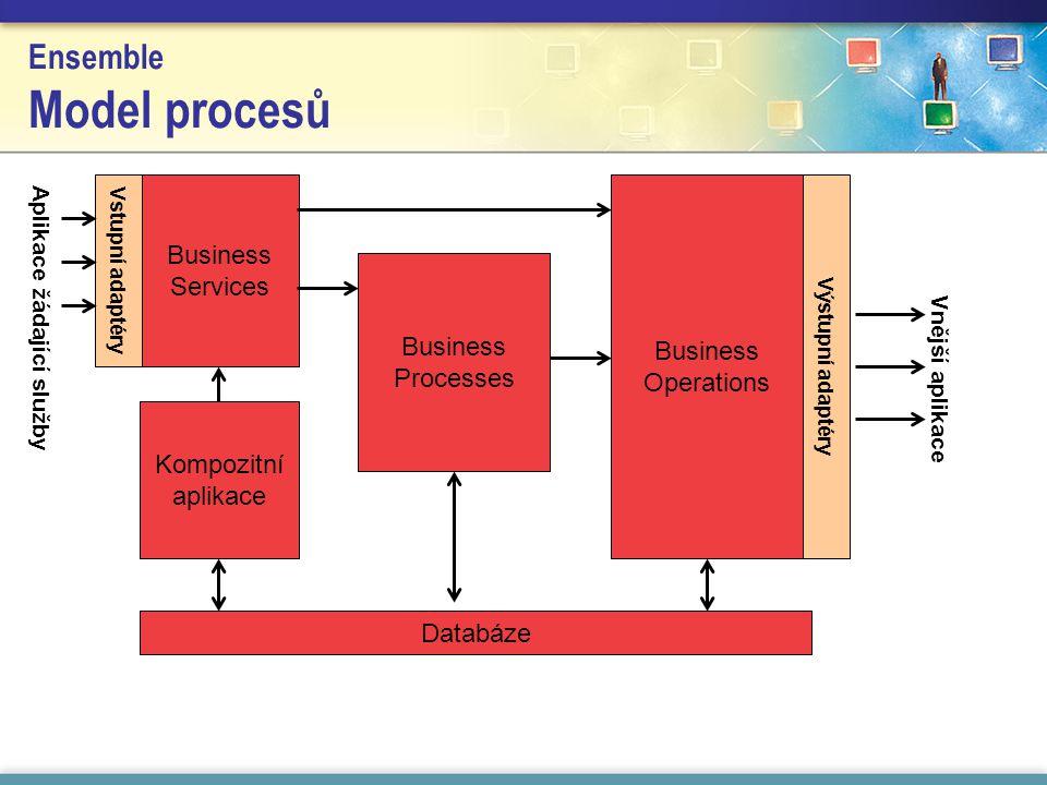 Ensemble Model procesů Business Processes Business Operations Business Services Vstupní adaptéry Výstupní adaptéry Kompozitní aplikace Vnější aplikace Databáze Aplikace žádající služby
