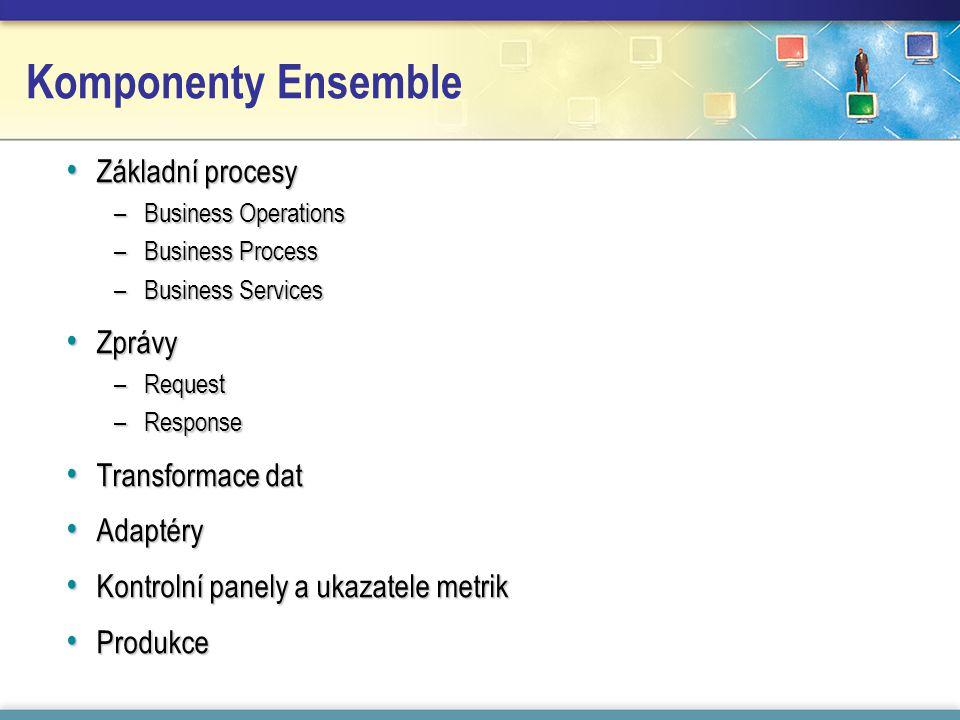 Komponenty Ensemble Základní procesy Základní procesy –Business Operations –Business Process –Business Services Zprávy Zprávy –Request –Response Transformace dat Transformace dat Adaptéry Adaptéry Kontrolní panely a ukazatele metrik Kontrolní panely a ukazatele metrik Produkce Produkce
