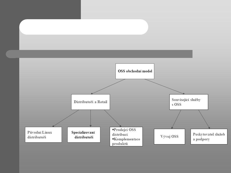 OSS obchodní model Související služby s OSS Distributoři a Retail Poskytovatel služeb a podpory Vývoj OSS  Prodejci OSS distribucí  Komplementace pr