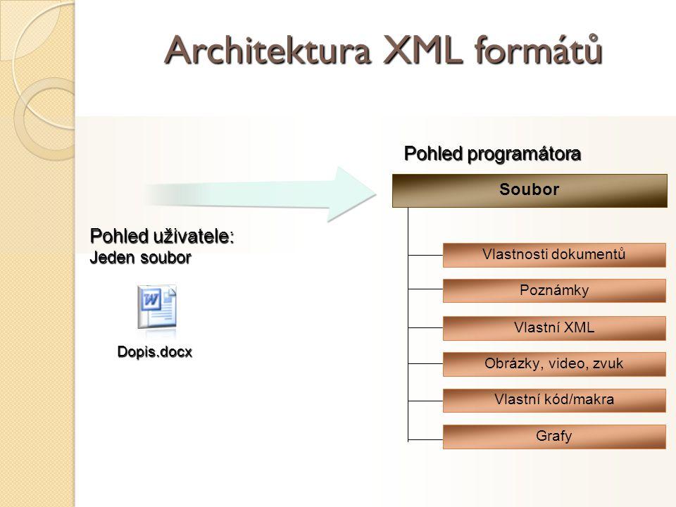 Architektura XML formátů Pohled uživatele: Jeden soubor Dopis.docx Pohled programátora Vlastnosti dokumentů Soubor Poznámky Vlastní XML Obrázky, video, zvuk Vlastní kód/makra Grafy