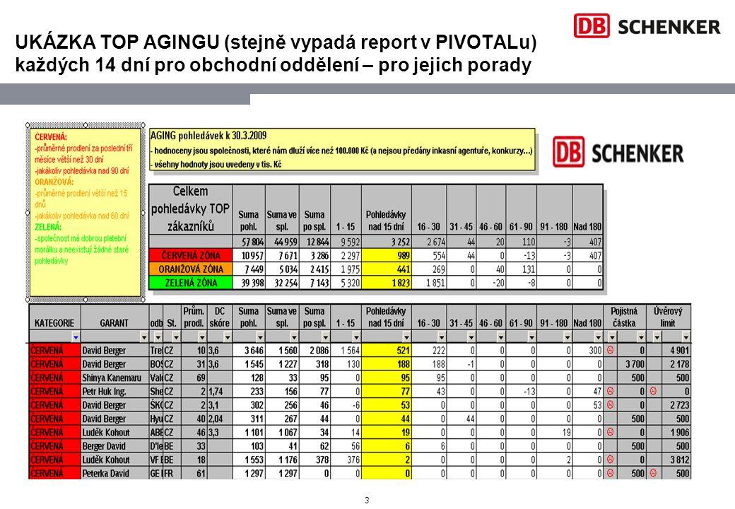 3 UKÁZKA TOP AGINGU (stejně vypadá report v PIVOTALu) každých 14 dní pro obchodní oddělení – pro jejich porady