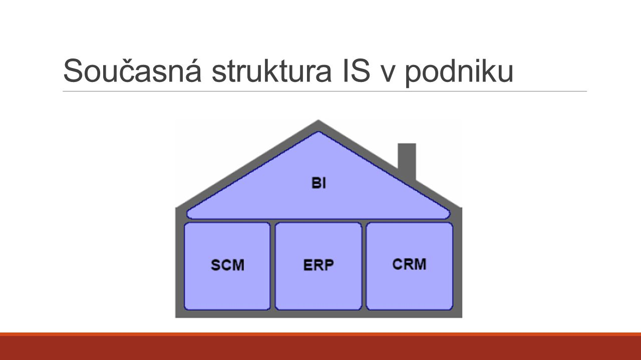 CRM – Customer Relationship Management Podpora podnikatelského konceptu (Podnikatelské strategie) Historie transakcí s odběratelem (dodavatelem) Profil zákazníka – snaha reagovat na individuální potřeby zákazníka Cílem je dosažení vyšší loajality zákazníků