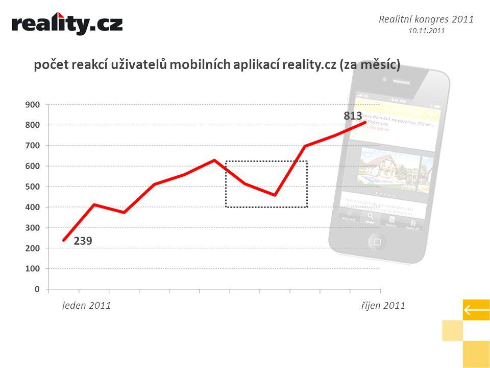 počet reakcí uživatelů mobilních aplikací reality.cz (za měsíc) leden 2011říjen 2011 Realitní kongres 2011 10.11.2011