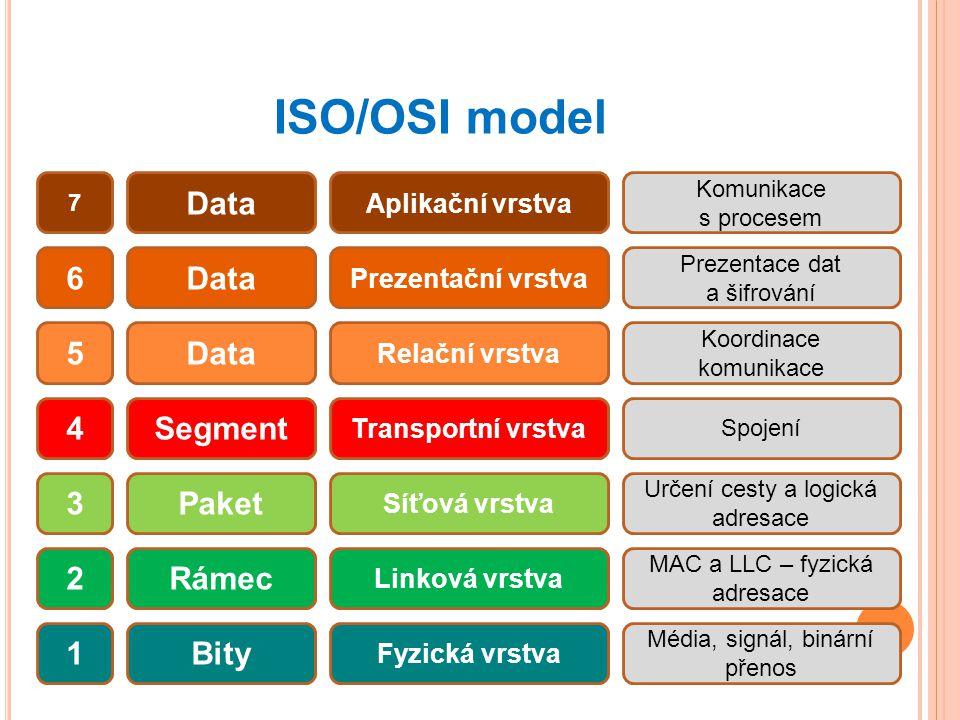 ISO/OSI model Data 7 6 5 4 3 2 1 Segment Paket Rámec Bity Aplikační vrstva Prezentační vrstva Relační vrstva Transportní vrstva Síťová vrstva Linková vrstva Fyzická vrstva Komunikace s procesem Prezentace dat a šifrování Koordinace komunikace Spojení Určení cesty a logická adresace MAC a LLC – fyzická adresace Média, signál, binární přenos