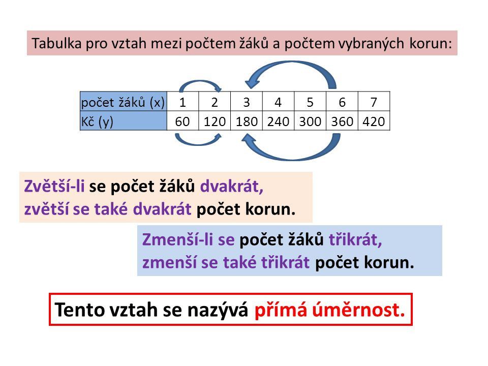 Tabulka pro vztah mezi počtem žáků a počtem vybraných korun: počet žáků (x)1234567 Kč (y)60120180240300360420 Zvětší-li se počet žáků dvakrát, zvětší se také dvakrát počet korun.