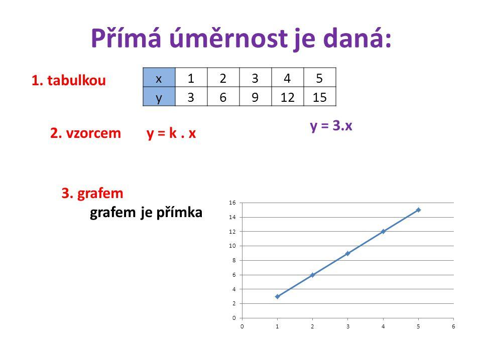 Přímá úměrnost je daná: 1.tabulkou 2. vzorcem y = k.