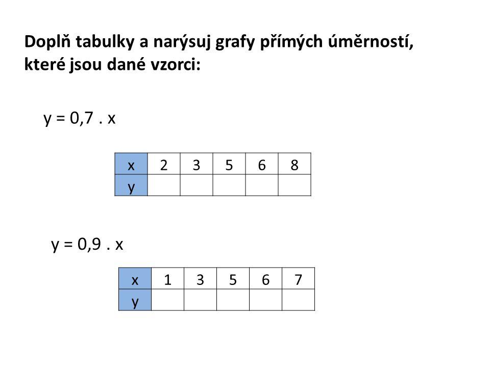 Doplň tabulky a narýsuj grafy přímých úměrností, které jsou dané vzorci: y = 0,7.