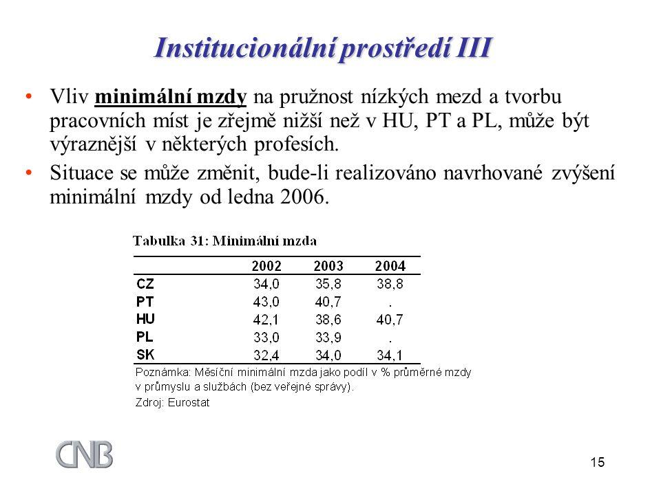 15 Institucionální prostředí III Vliv minimální mzdy na pružnost nízkých mezd a tvorbu pracovních míst je zřejmě nižší než v HU, PT a PL, může být výr