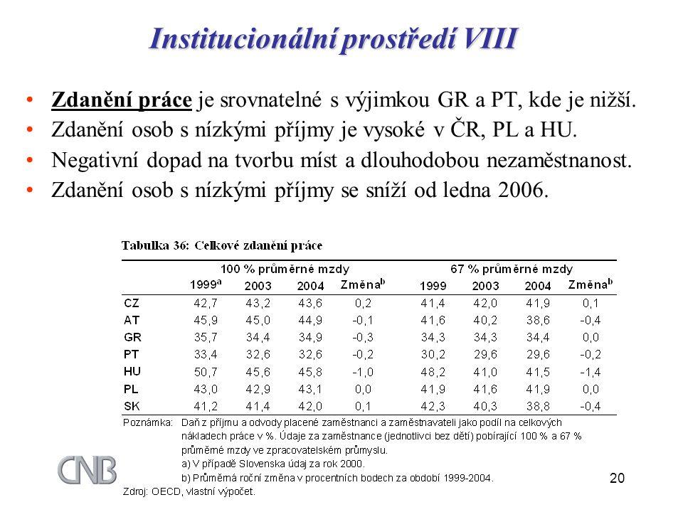 20 Institucionální prostředí VIII Zdanění práce je srovnatelné s výjimkou GR a PT, kde je nižší. Zdanění osob s nízkými příjmy je vysoké v ČR, PL a HU