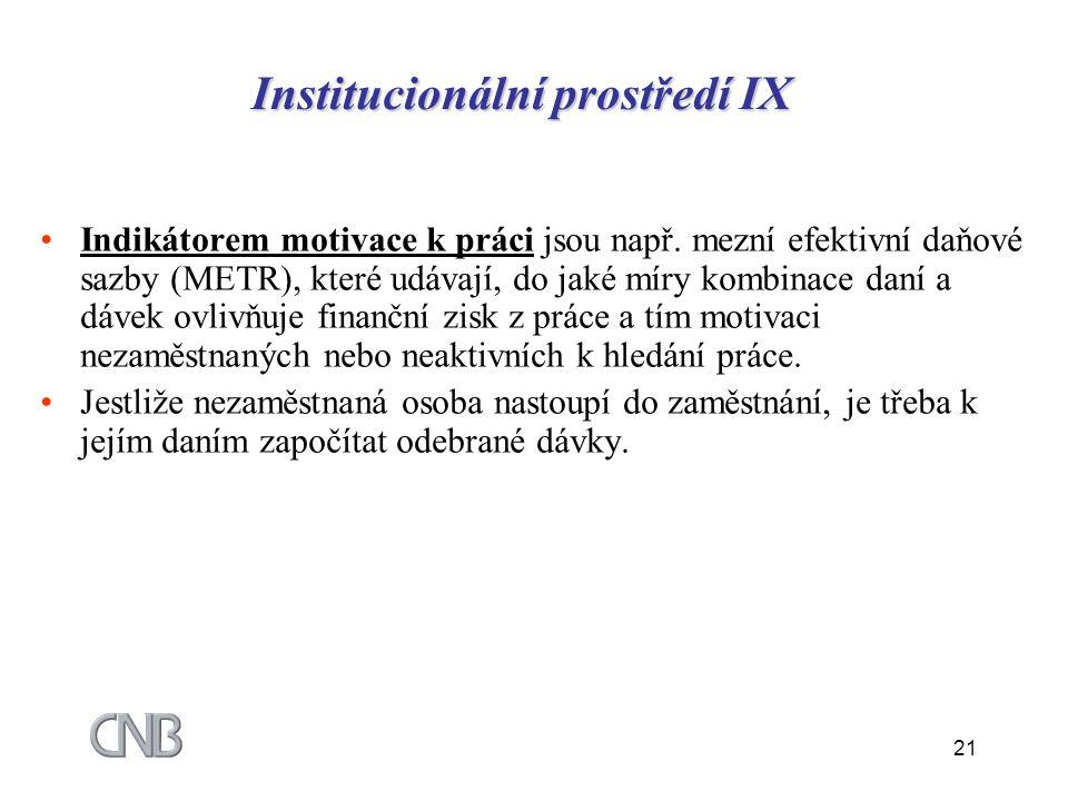 21 Institucionální prostředí IX Indikátorem motivace k práci jsou např. mezní efektivní daňové sazby (METR), které udávají, do jaké míry kombinace dan
