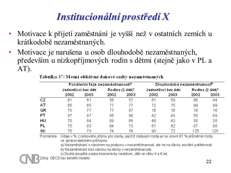 22 Institucionální prostředí X Motivace k přijetí zaměstnání je vyšší než v ostatních zemích u krátkodobě nezaměstnaných. Motivace je narušena u osob