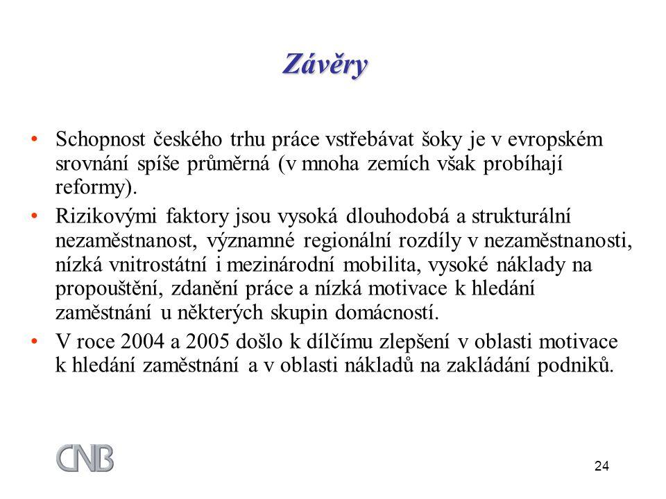 24 Závěry Schopnost českého trhu práce vstřebávat šoky je v evropském srovnání spíše průměrná (v mnoha zemích však probíhají reformy). Rizikovými fakt