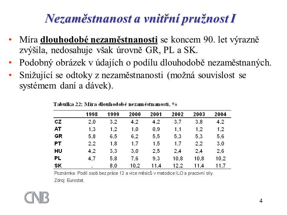 4 Nezaměstnanost a vnitřní pružnost I Míra dlouhodobé nezaměstnanosti se koncem 90. let výrazně zvýšila, nedosahuje však úrovně GR, PL a SK. Podobný o