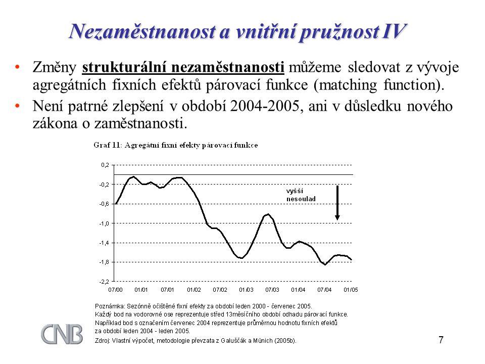 7 Nezaměstnanost a vnitřní pružnost IV Změny strukturální nezaměstnanosti můžeme sledovat z vývoje agregátních fixních efektů párovací funkce (matchin