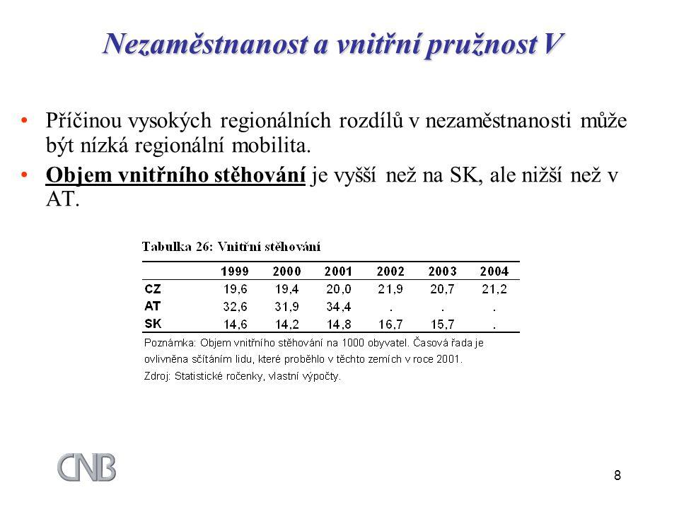 8 Nezaměstnanost a vnitřní pružnost V Příčinou vysokých regionálních rozdílů v nezaměstnanosti může být nízká regionální mobilita. Objem vnitřního stě