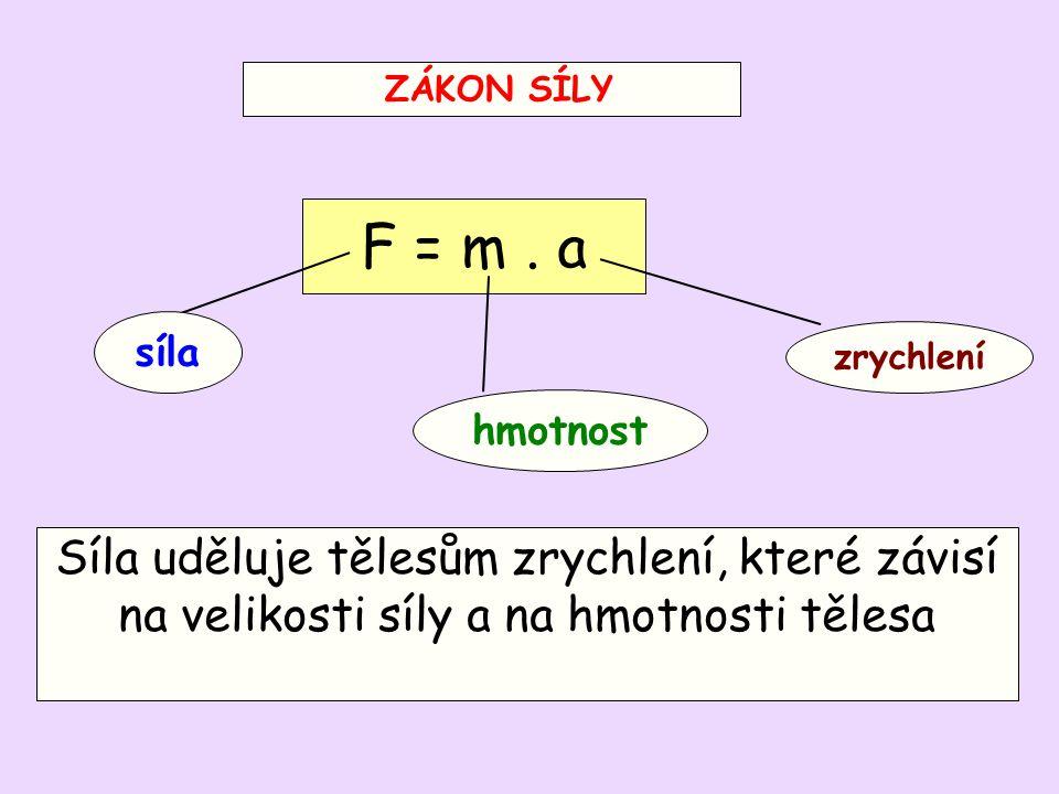 ZÁKON SÍLY Síla uděluje tělesům zrychlení, které závisí na velikosti síly a na hmotnosti tělesa F = m. a zrychlení hmotnost síla