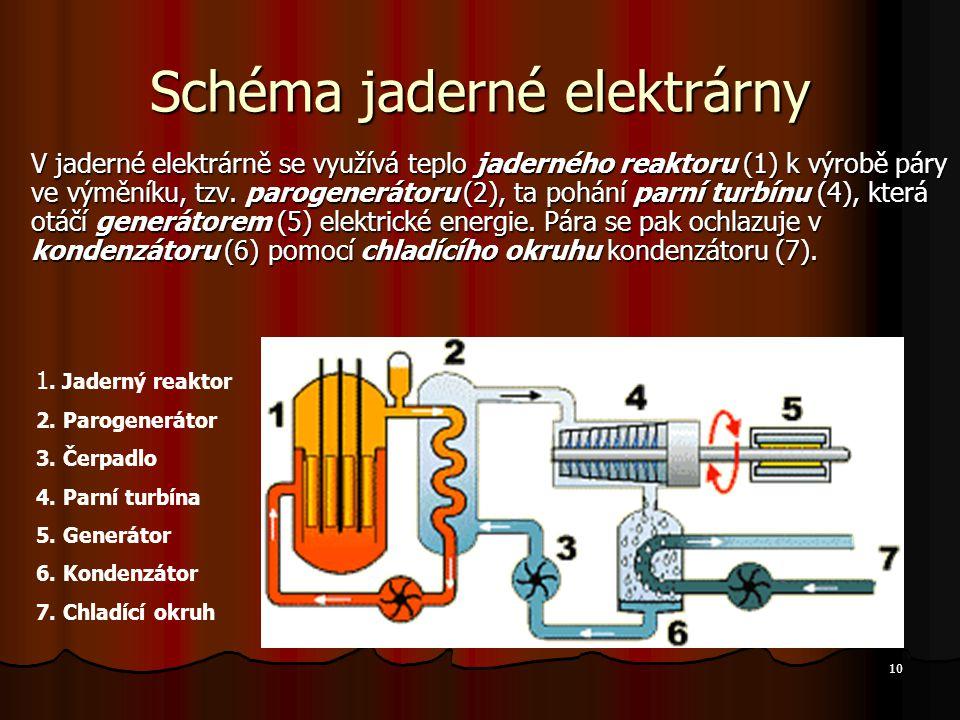 10 Schéma jaderné elektrárny V jaderné elektrárně se využívá teplo jaderného reaktoru (1) k výrobě páry ve výměníku, tzv.