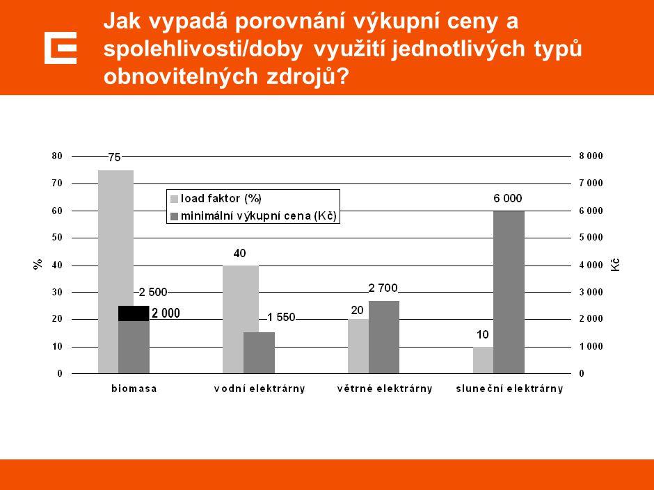 2 000 Jak vypadá porovnání výkupní ceny a spolehlivosti/doby využití jednotlivých typů obnovitelných zdrojů