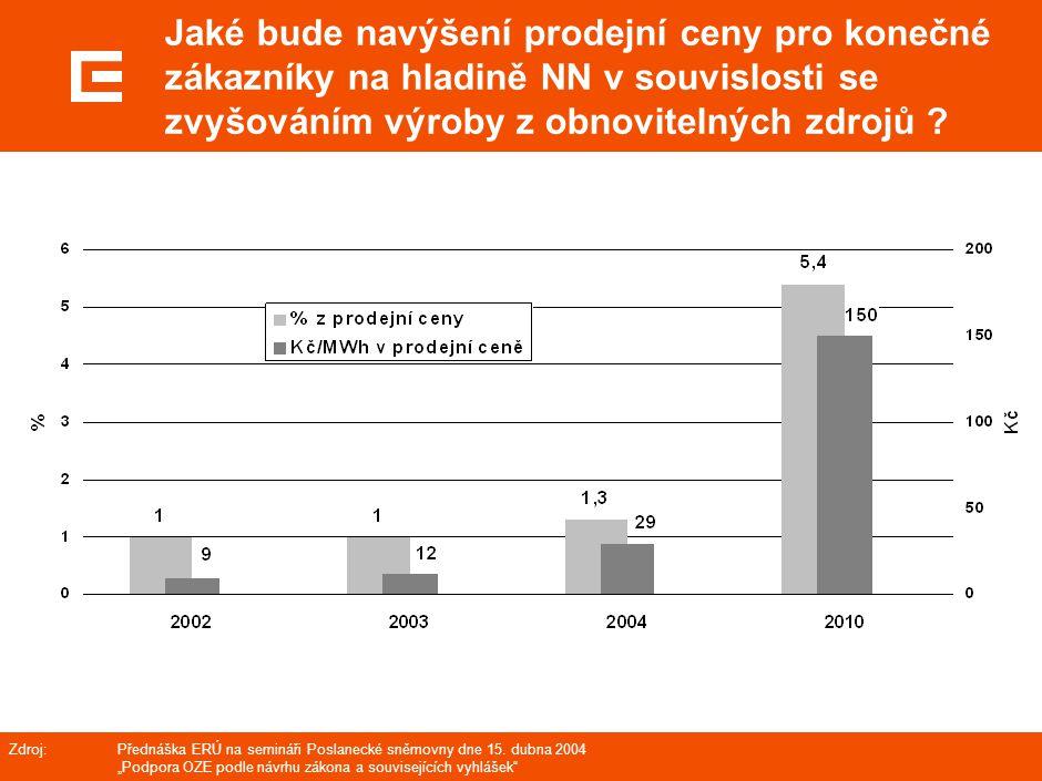 Jaké bude navýšení prodejní ceny pro konečné zákazníky na hladině NN v souvislosti se zvyšováním výroby z obnovitelných zdrojů ? Zdroj: Přednáška ERÚ