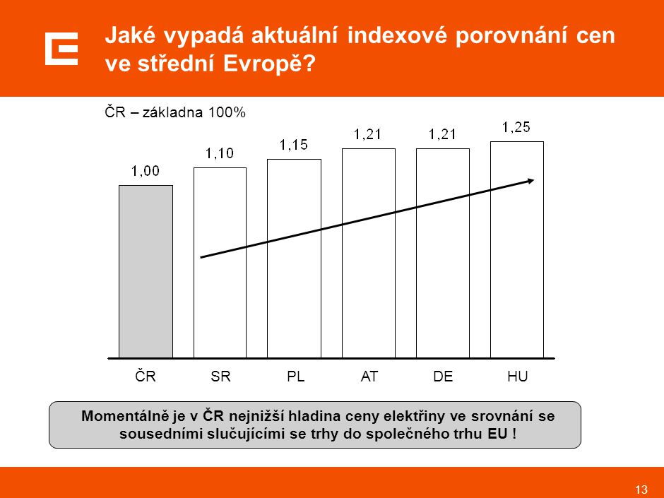 13 Jaké vypadá aktuální indexové porovnání cen ve střední Evropě? ČR – základna 100% ČRSRPLATDEHU Momentálně je v ČR nejnižší hladina ceny elektřiny v