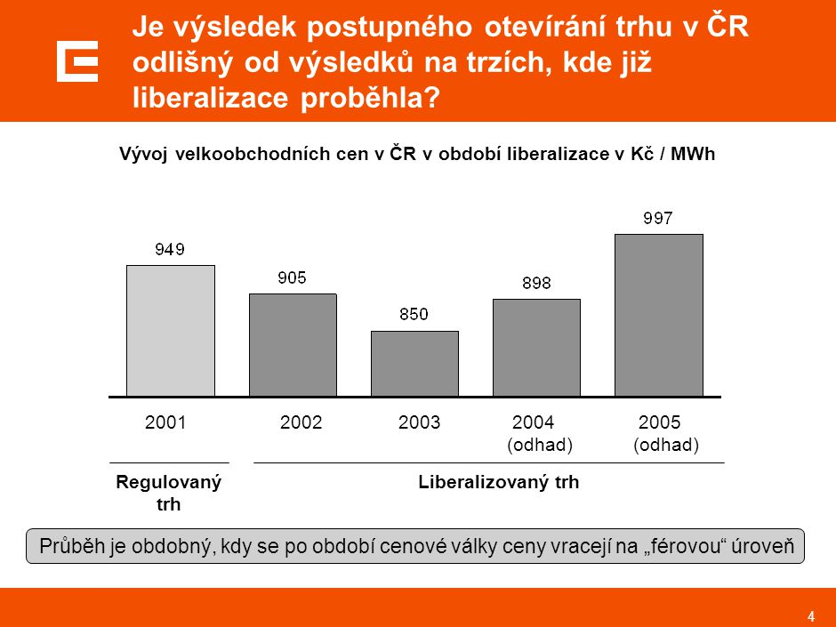 4 Je výsledek postupného otevírání trhu v ČR odlišný od výsledků na trzích, kde již liberalizace proběhla? 2002 2001 Regulovaný trh Liberalizovaný trh