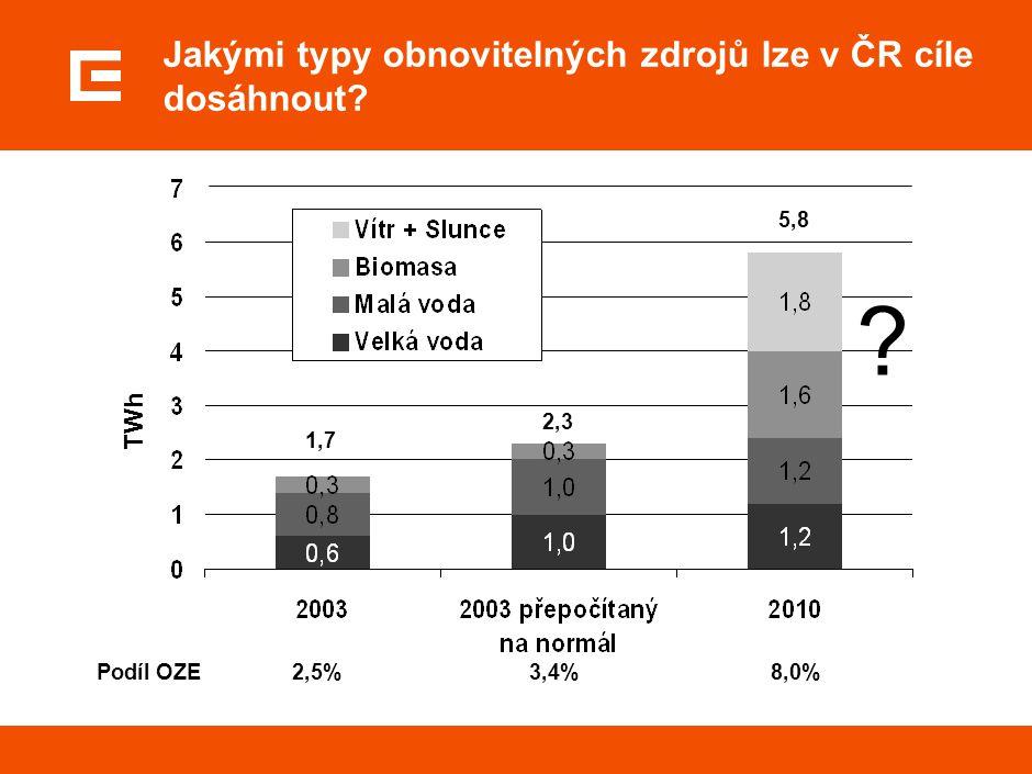 Podíl OZE 2,5% 3,4% 8,0% 1,7 2,3 ? 5,8 TWh Jakými typy obnovitelných zdrojů lze v ČR cíle dosáhnout?