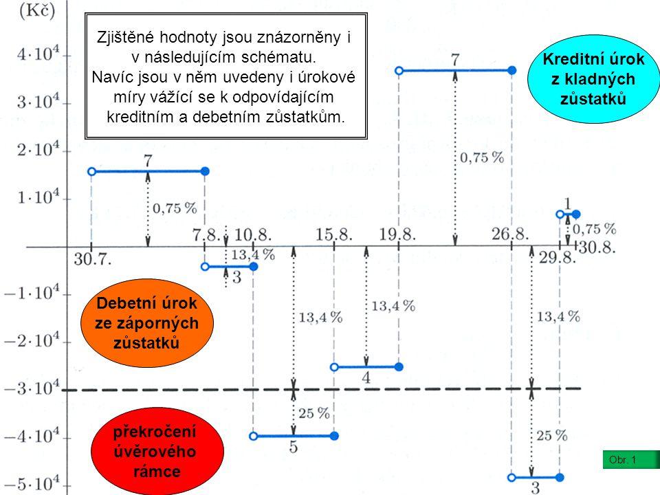 Zjištěné hodnoty jsou znázorněny i v následujícím schématu.