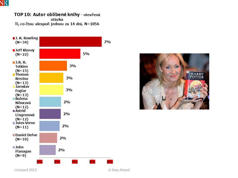 © MEDIARESEARCH, a.s. Oblíbené čtení – konkrétní knihy a autoři Listopad 2013A Step Ahead 17