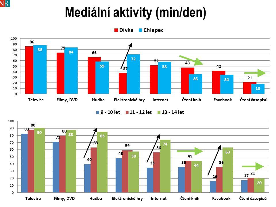 Mediální aktivity (min/den)