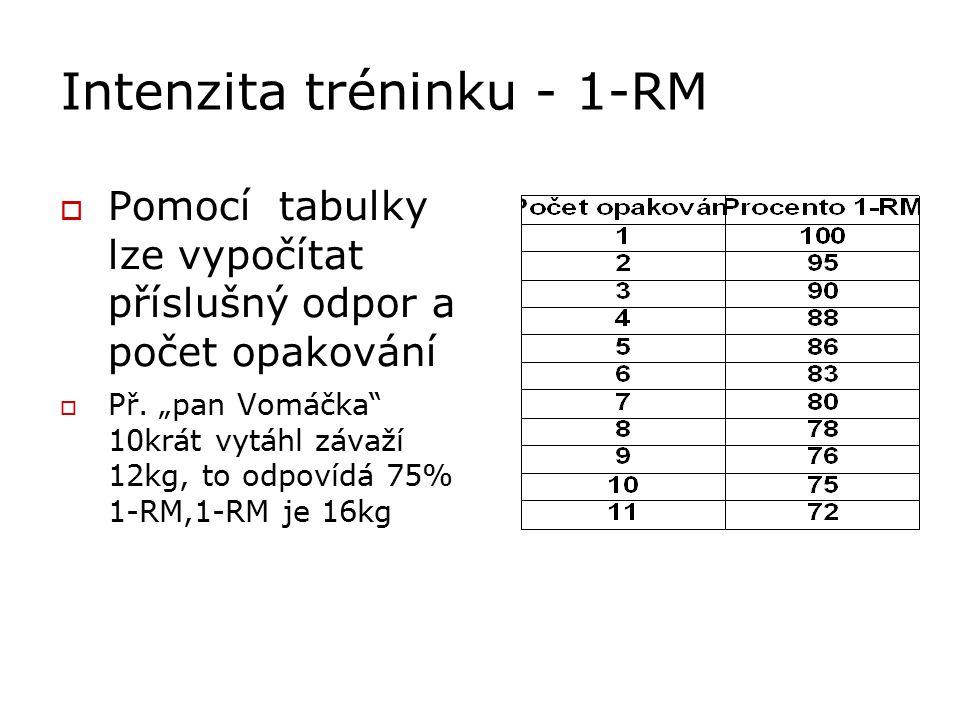 """Intenzita tréninku - 1-RM  Pomocí tabulky lze vypočítat příslušný odpor a počet opakování  Př. """"pan Vomáčka"""" 10krát vytáhl závaží 12kg, to odpovídá"""
