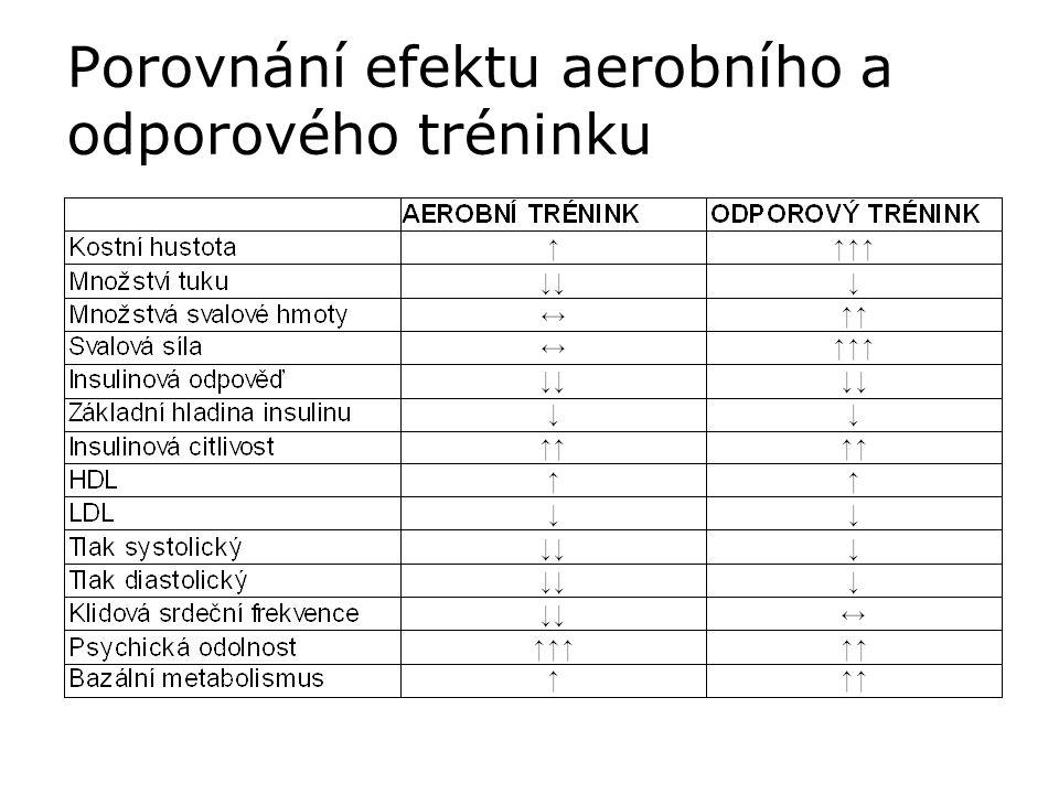Porovnání efektu aerobního a odporového tréninku