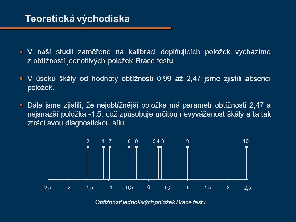Teoretická východiska V naší studii zaměřené na kalibraci doplňujících položek vycházíme z obtížností jednotlivých položek Brace testu. V úseku škály