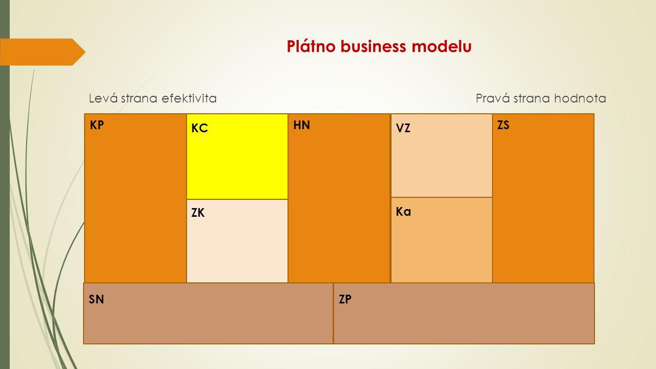 Plátno business modelu Levá strana efektivita Pravá strana hodnota KPHNZS KC ZK VZ Ka SNZP