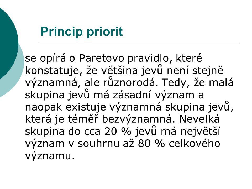 Princip priorit se opírá o Paretovo pravidlo, které konstatuje, že většina jevů není stejně významná, ale různorodá.