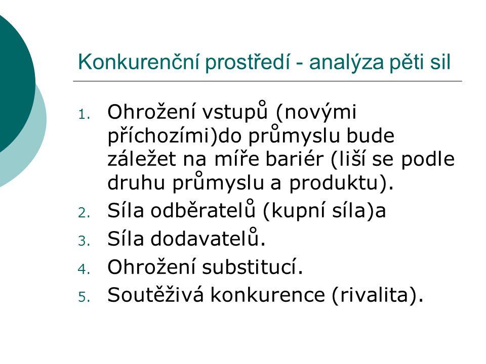 Konkurenční prostředí - analýza pěti sil 1.