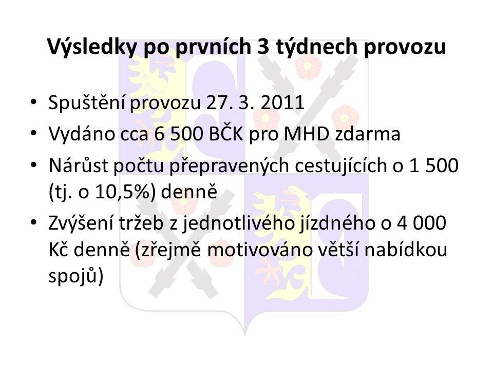 Výsledky po prvních 3 týdnech provozu Spuštění provozu 27. 3. 2011 Vydáno cca 6 500 BČK pro MHD zdarma Nárůst počtu přepravených cestujících o 1 500 (