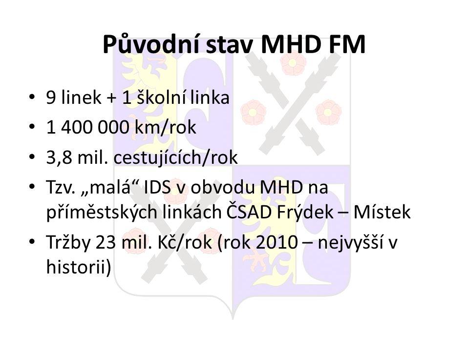 """Původní stav MHD FM 9 linek + 1 školní linka 1 400 000 km/rok 3,8 mil. cestujících/rok Tzv. """"malá"""" IDS v obvodu MHD na příměstských linkách ČSAD Frýde"""