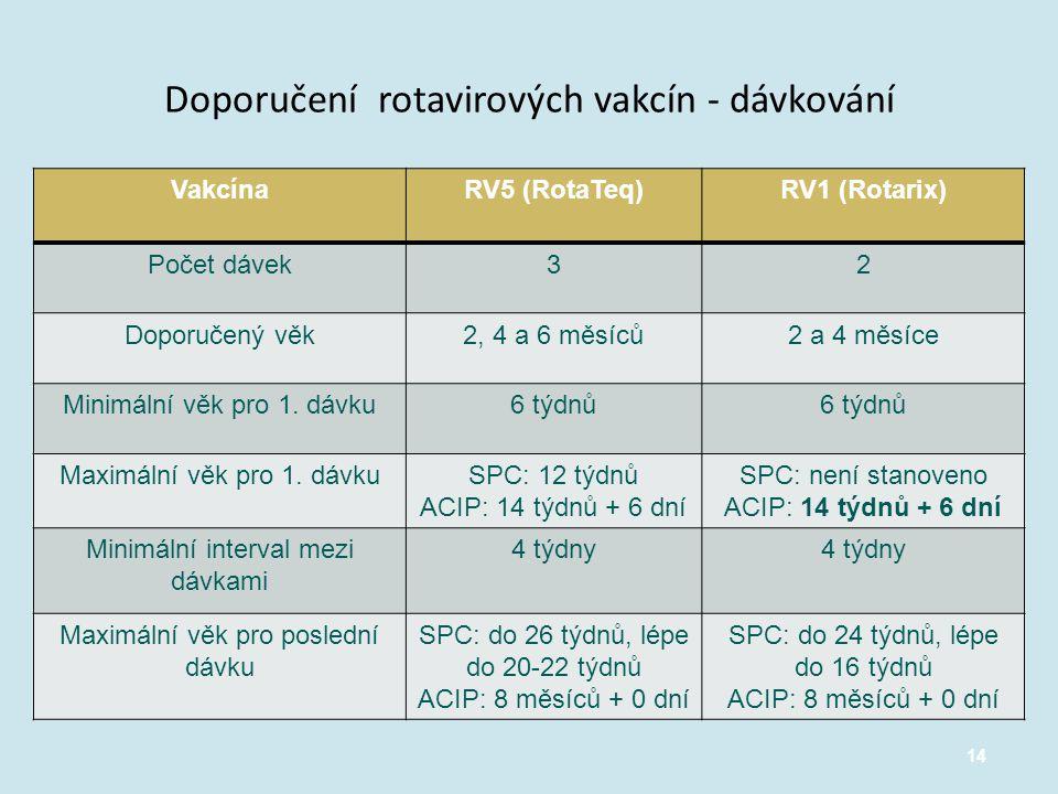 14 Doporučení rotavirových vakcín - dávkování VakcínaRV5 (RotaTeq)RV1 (Rotarix) Počet dávek32 Doporučený věk2, 4 a 6 měsíců2 a 4 měsíce Minimální věk