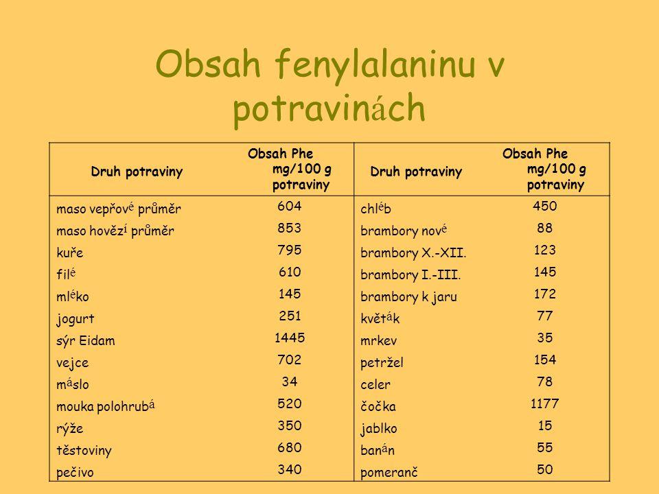 Obsah fenylalaninu v potravin á ch Druh potraviny Obsah Phe mg/100 g potraviny Druh potraviny Obsah Phe mg/100 g potraviny maso vepřov é průměr 604 chl é b 450 maso hověz í průměr 853 brambory nov é 88 kuře 795 brambory X.-XII.